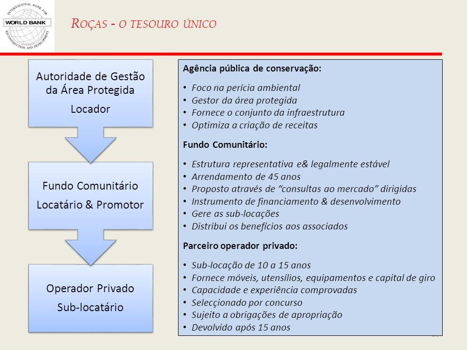 16 R OÇAS - O TESOURO ÚNICO Operador Privado Sub-locatário Fundo Comunitário Locatário & Promotor Autoridade de Gestão da Área Protegida Locador Agênc