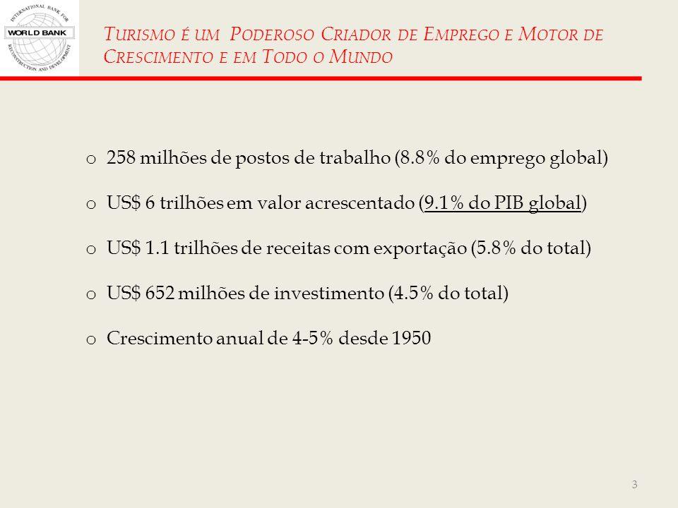 3 T URISMO É UM P ODEROSO C RIADOR DE E MPREGO E M OTOR DE C RESCIMENTO E EM T ODO O M UNDO o 258 milhões de postos de trabalho (8.8% do emprego globa