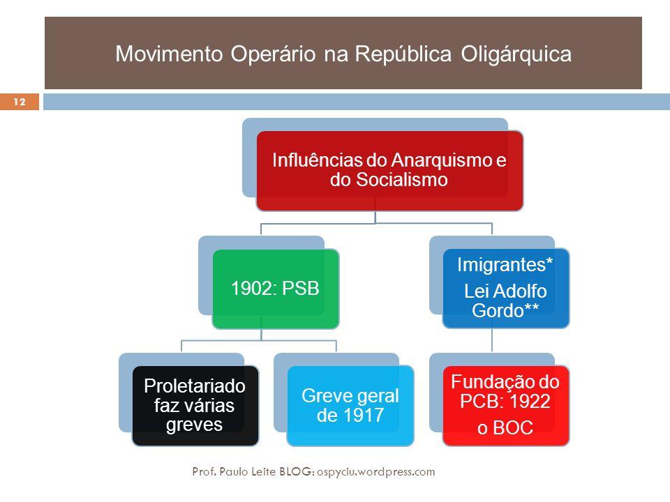 Movimento Operário na República Oligárquica Prof. Paulo Leite BLOG: ospyciu.wordpress.com 12 Influências do Anarquismo e do Socialismo 1902: PSB Prole