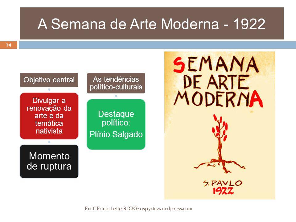 A Semana de Arte Moderna - 1922 Objetivo central Divulgar a renovação da arte e da temática nativista Momento de ruptura As tendências político-cultur
