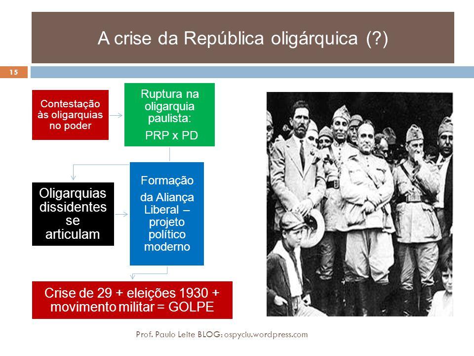 A crise da República oligárquica (?) Contestação às oligarquias no poder Ruptura na oligarquia paulista: PRP x PD Oligarquias dissidentes se articulam