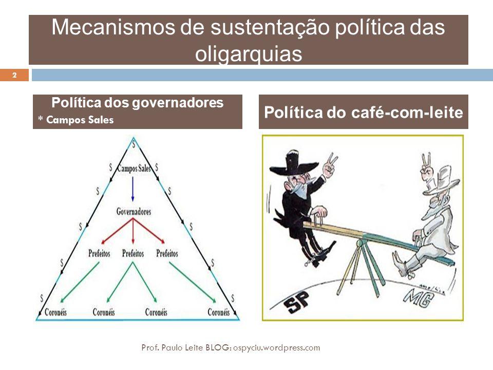 Mecanismos de sustentação política das oligarquias Política dos governadores * Campos Sales Política do café-com-leite 2 Prof. Paulo Leite BLOG: ospyc