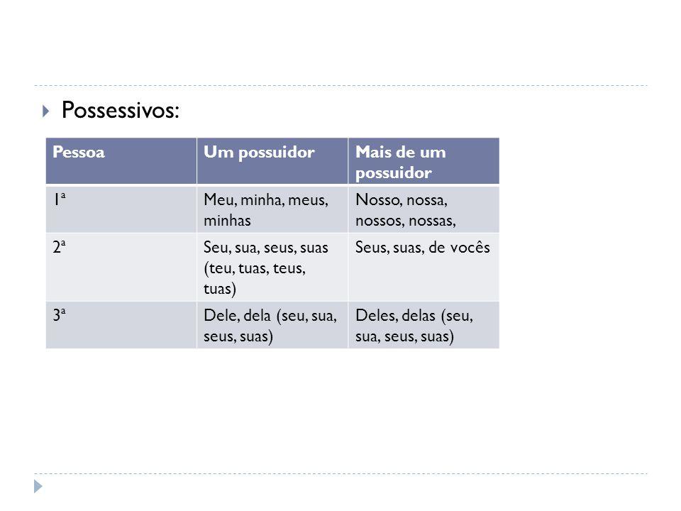  Possessivos: PessoaUm possuidorMais de um possuidor 1ªMeu, minha, meus, minhas Nosso, nossa, nossos, nossas, 2ªSeu, sua, seus, suas (teu, tuas, teus