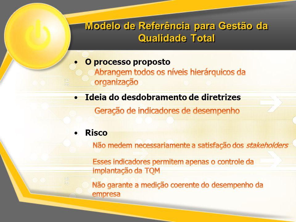 Modelo de Referência para Gestão da Qualidade Total O processo proposto Ideia do desdobramento de diretrizes Risco