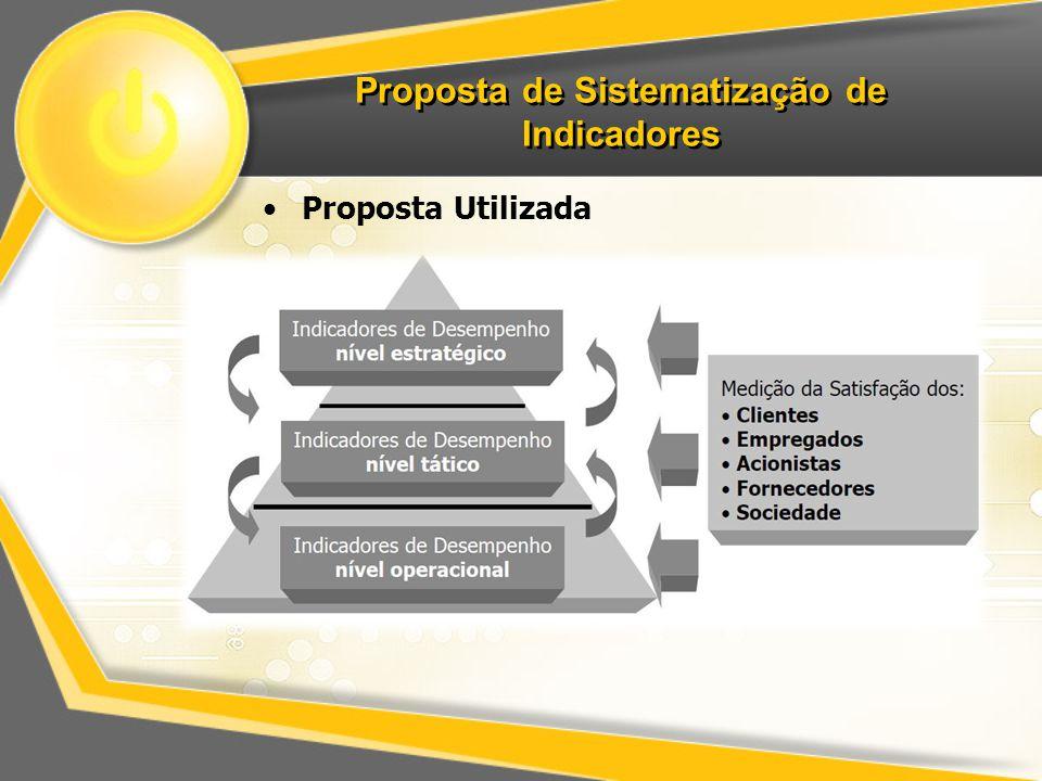 Proposta de Sistematização de Indicadores Proposta Utilizada