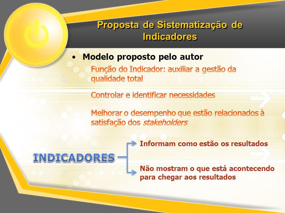 Proposta de Sistematização de Indicadores Modelo proposto pelo autor Informam como estão os resultados Não mostram o que está acontecendo para chegar