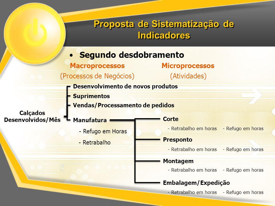 Proposta de Sistematização de Indicadores Segundo desdobramento Calçados Desenvolvidos/Mês Desenvolvimento de novos produtos Suprimentos Vendas/Proces