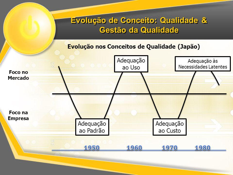 Evolução de Conceito: Qualidade & Gestão da Qualidade Evolução nos Conceitos de Qualidade (Japão) Foco no Mercado Foco na Empresa Adequação ao Uso Ade