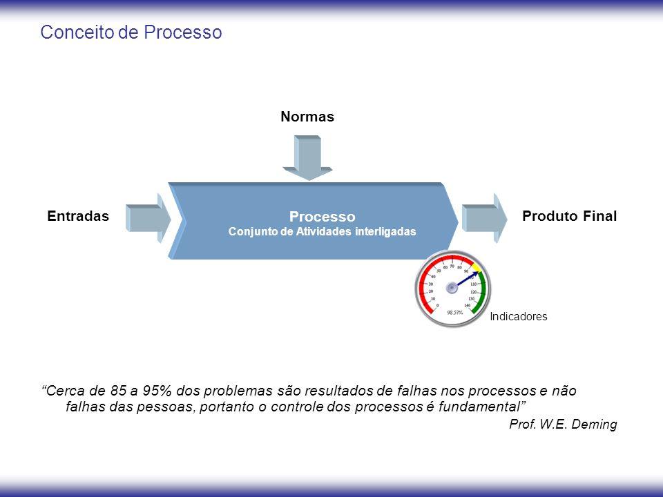 """Conceito de Processo """"Cerca de 85 a 95% dos problemas são resultados de falhas nos processos e não falhas das pessoas, portanto o controle dos process"""