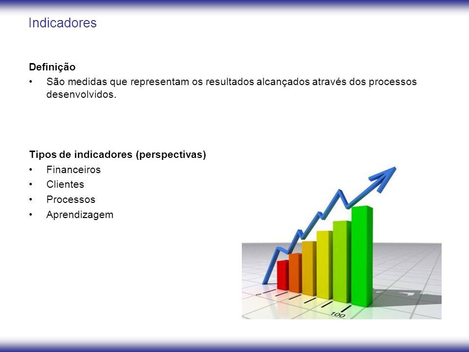 Definição São medidas que representam os resultados alcançados através dos processos desenvolvidos. Tipos de indicadores (perspectivas) Financeiros Cl