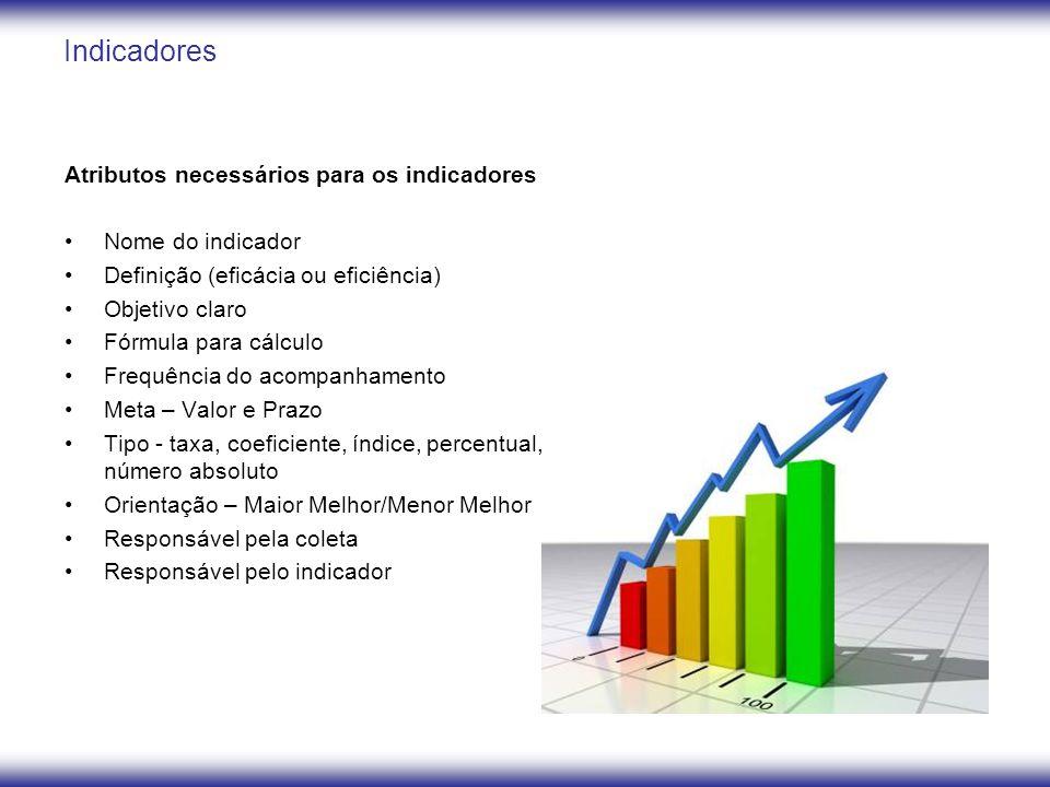 Indicadores Atributos necessários para os indicadores Nome do indicador Definição (eficácia ou eficiência) Objetivo claro Fórmula para cálculo Frequên