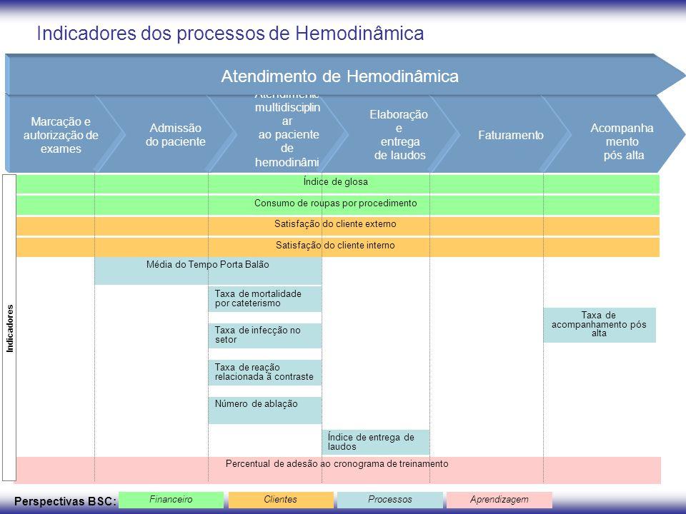 Indicadores dos processos de Hemodinâmica Marcação e autorização de exames Admissão do paciente Atendimento multidisciplin ar ao paciente de hemodinâm