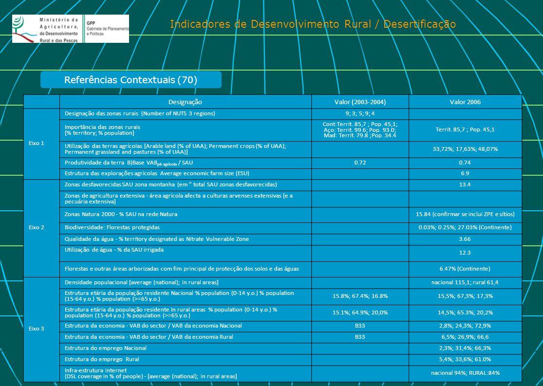 Indicadores de Desenvolvimento Rural / Desertificação DesignaçãoValor (2003-2004)Valor 2006 Eixo 1 Designação das zonas rurais (Number of NUTS 3 regio