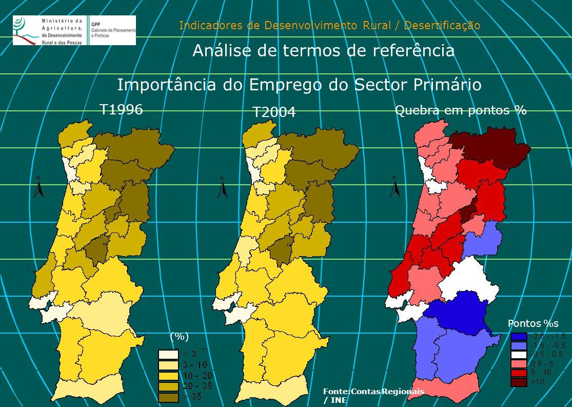 Indicadores de Desenvolvimento Rural / Desertificação Importância do Emprego do Sector Primário T2004 T1996 Quebra em pontos % Pontos %s Análise de te