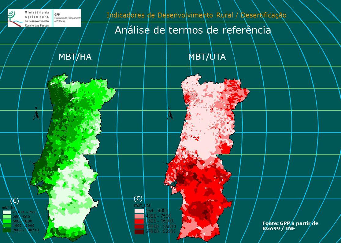 Indicadores de Desenvolvimento Rural / Desertificação MBT/UTAMBT/HA Análise de termos de referência Fonte: GPP a partir de RGA99 / INE (€)