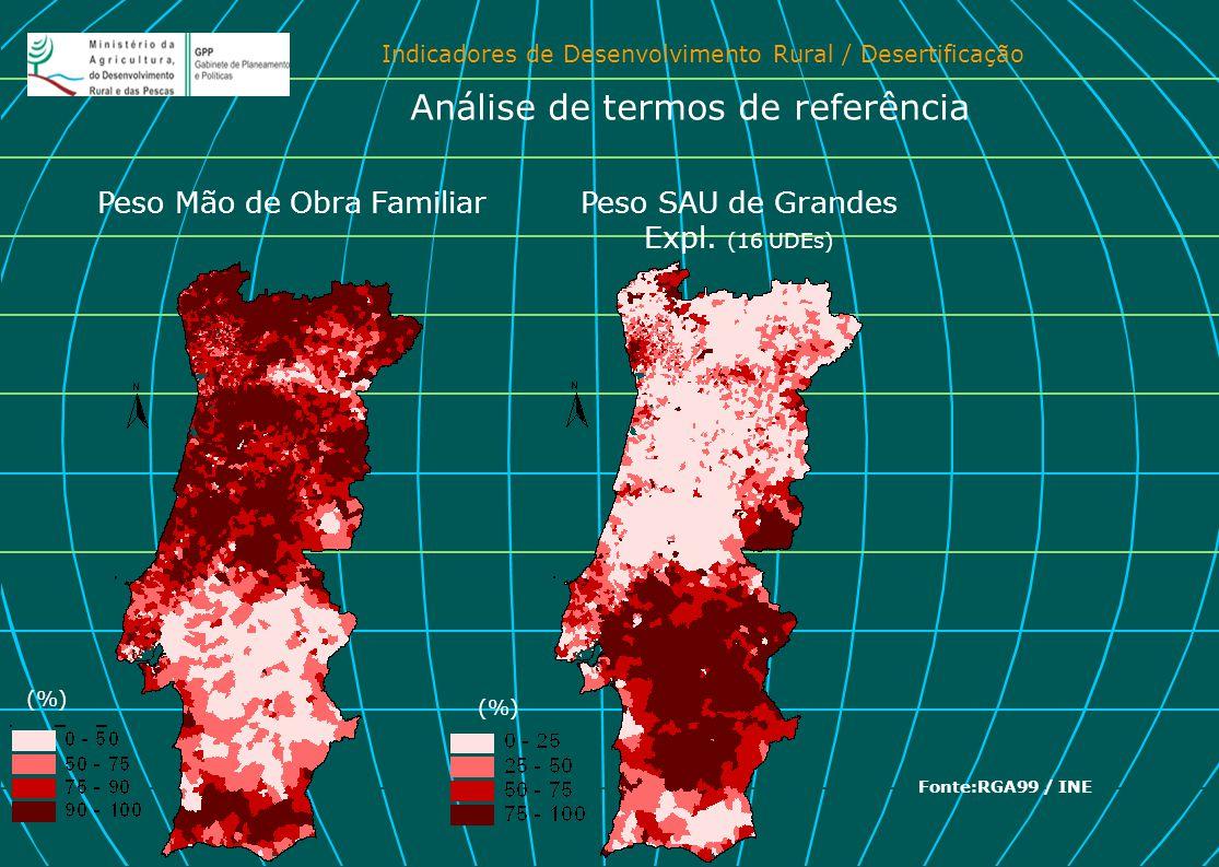 Indicadores de Desenvolvimento Rural / Desertificação Peso SAU de Grandes Expl. (16 UDEs) Peso Mão de Obra Familiar Análise de termos de referência Fo