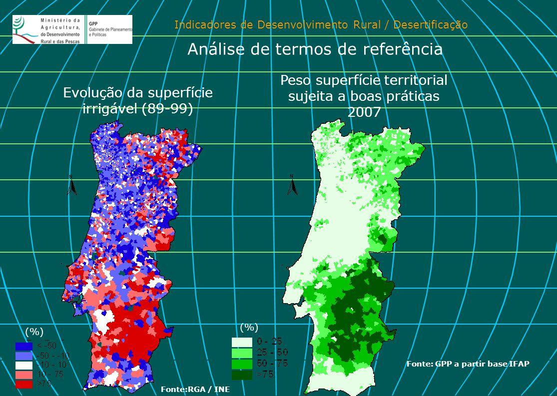 Indicadores de Desenvolvimento Rural / Desertificação Evolução da superfície irrigável (89-99) Peso superfície territorial sujeita a boas práticas 200