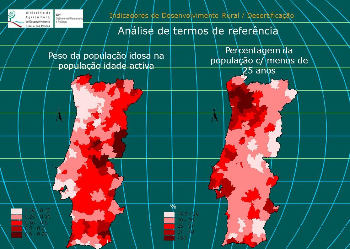 Indicadores de Desenvolvimento Rural / Desertificação Peso da população idosa na população idade activa Percentagem da população c/ menos de 25 anos A