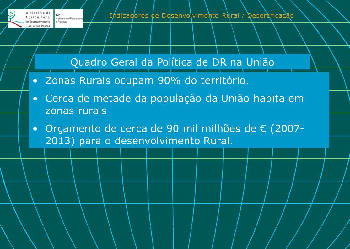 Indicadores de Desenvolvimento Rural / Desertificação Zonas Rurais ocupam 90% do território. Cerca de metade da população da União habita em zonas rur