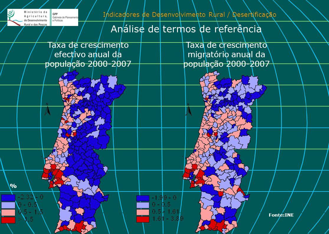 Indicadores de Desenvolvimento Rural / Desertificação Taxa de crescimento efectivo anual da população 2000-2007 Taxa de crescimento migratório anual d