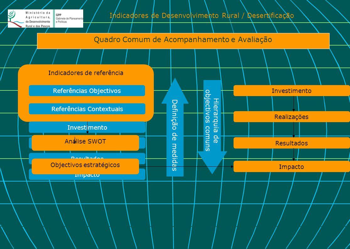 Indicadores de Desenvolvimento Rural / Desertificação Indicadores de referência Referências Objectivos Referências Contextuais Quadro Comum de Acompan
