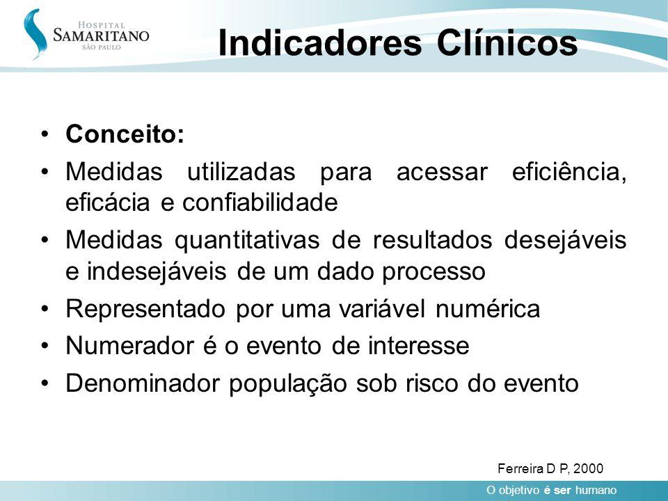 O objetivo é ser humano Indicadores Clínicos Conceito: Medidas utilizadas para acessar eficiência, eficácia e confiabilidade Medidas quantitativas de