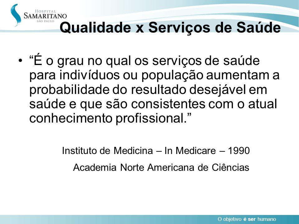 """O objetivo é ser humano Qualidade x Serviços de Saúde """"É o grau no qual os serviços de saúde para indivíduos ou população aumentam a probabilidade do"""