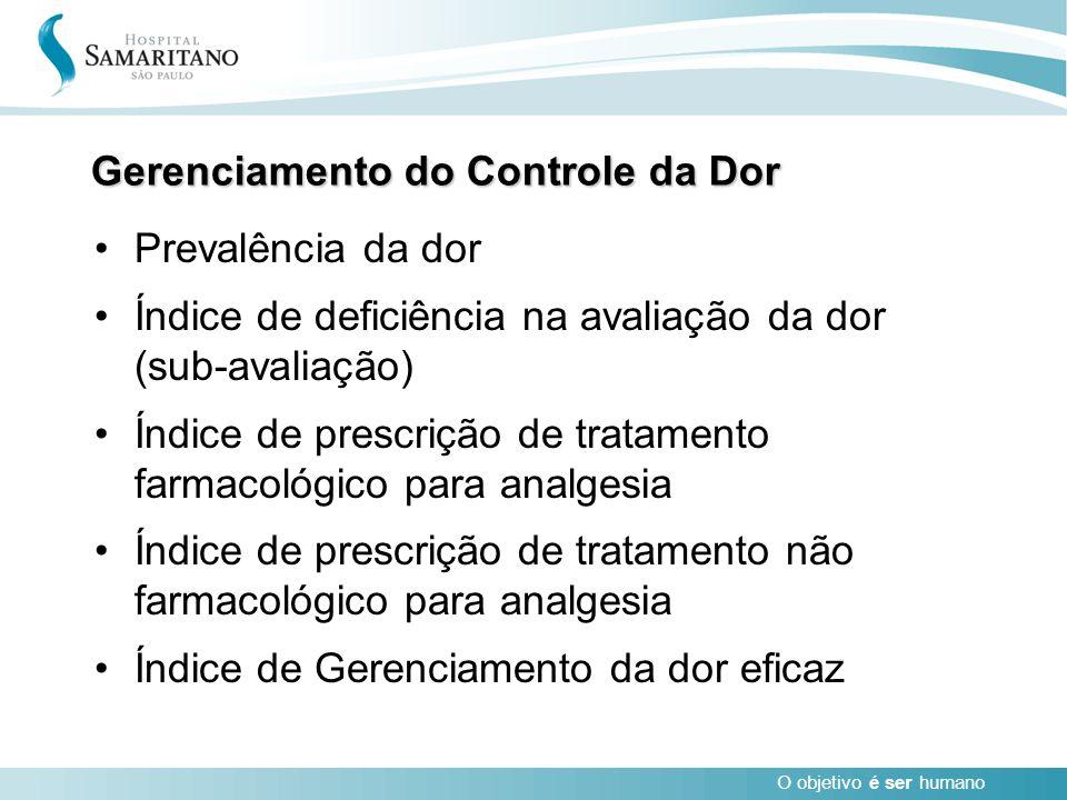 O objetivo é ser humano Prevalência da dor Índice de deficiência na avaliação da dor (sub-avaliação) Índice de prescrição de tratamento farmacológico
