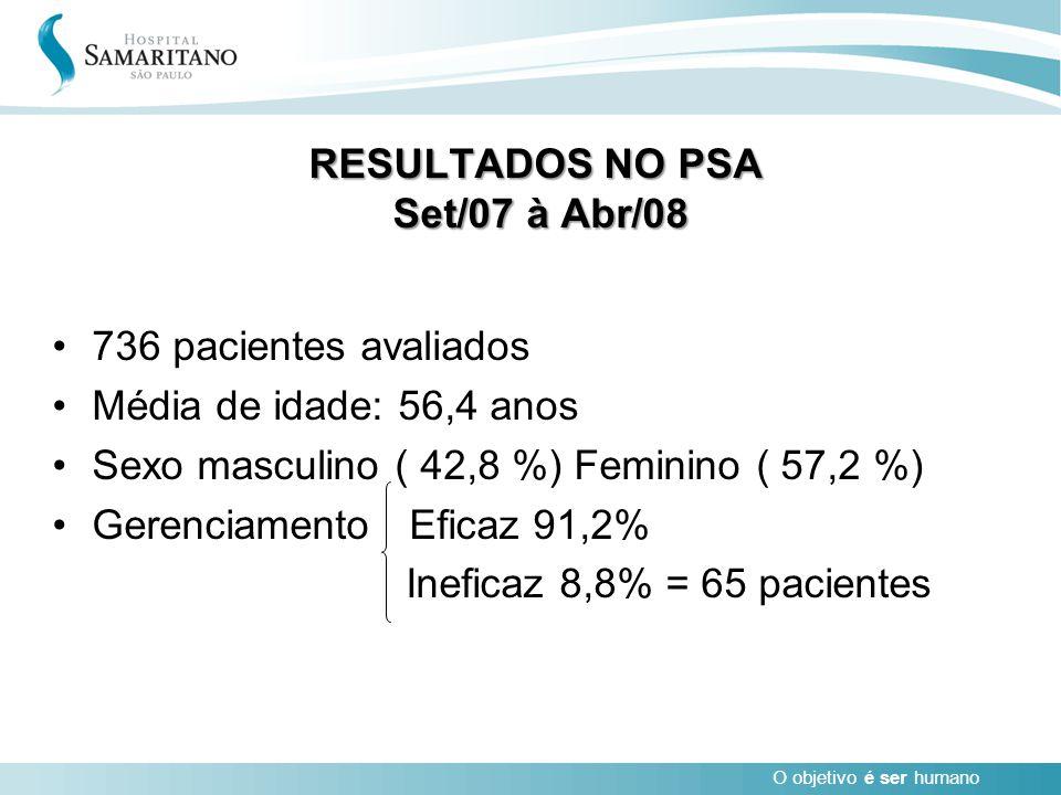 O objetivo é ser humano RESULTADOS NO PSA Set/07 à Abr/08 736 pacientes avaliados Média de idade: 56,4 anos Sexo masculino ( 42,8 %) Feminino ( 57,2 %