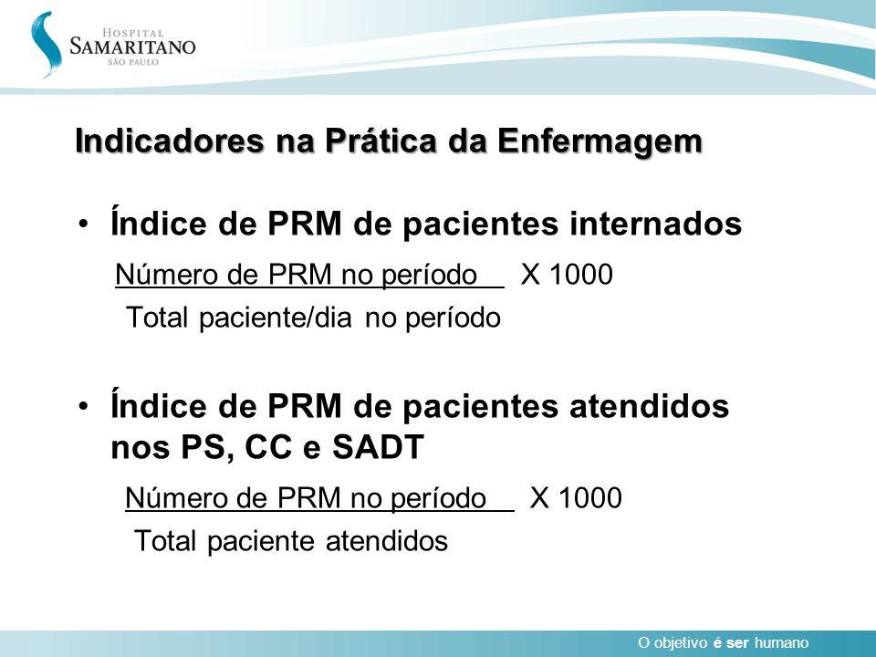 O objetivo é ser humano Indicadores na Prática da Enfermagem Índice de PRM de pacientes internados Número de PRM no período X 1000 Total paciente/dia