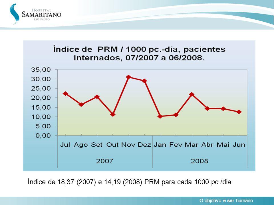 O objetivo é ser humano Índice de 18,37 (2007) e 14,19 (2008) PRM para cada 1000 pc./dia