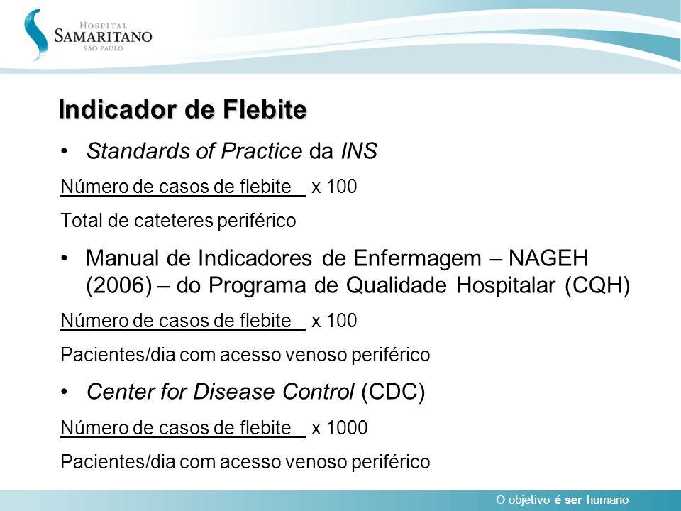 O objetivo é ser humano Indicador de Flebite Standards of Practice da INS Número de casos de flebite x 100 Total de cateteres periférico Manual de Ind