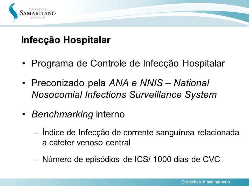 O objetivo é ser humano Infecção Hospitalar Programa de Controle de Infecção Hospitalar Preconizado pela ANA e NNIS – National Nosocomial Infections S