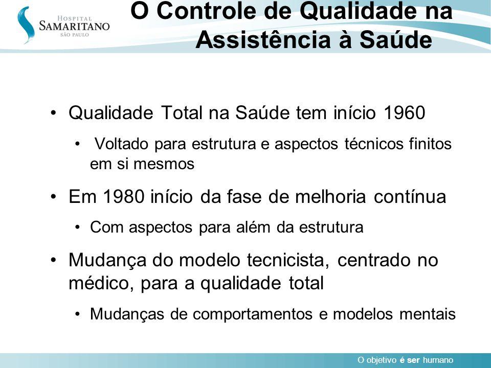 O objetivo é ser humano Qualidade Total na Saúde tem início 1960 Voltado para estrutura e aspectos técnicos finitos em si mesmos Em 1980 início da fas