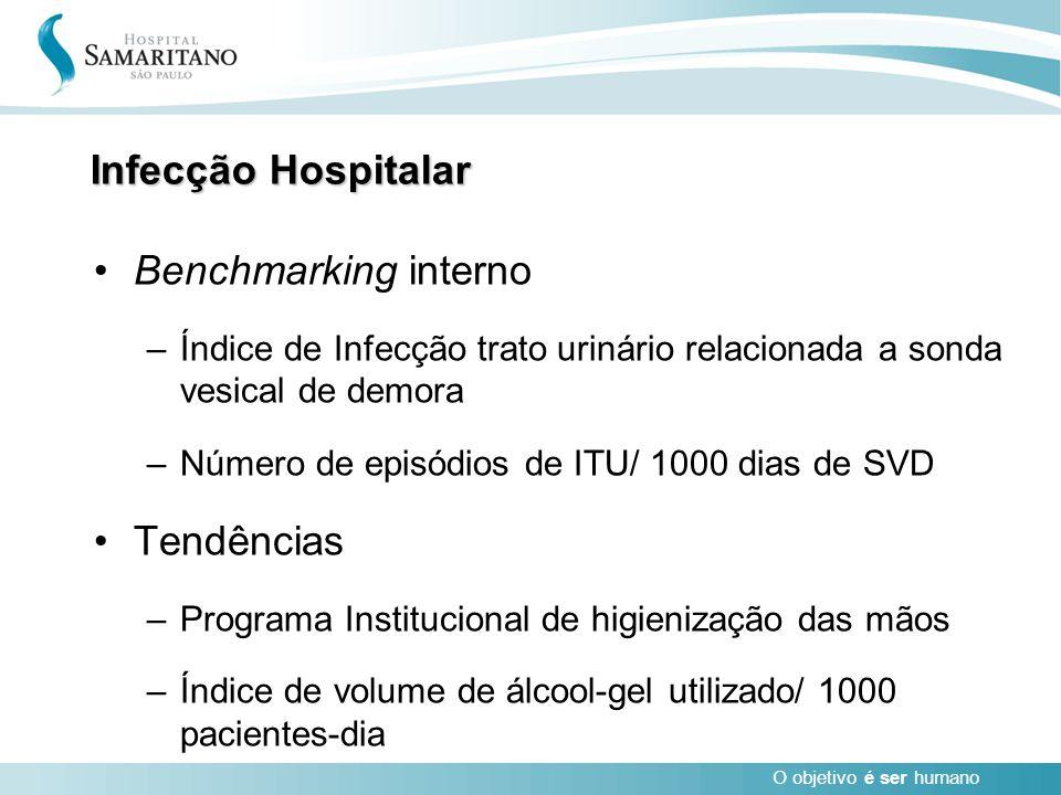 O objetivo é ser humano Infecção Hospitalar Benchmarking interno –Índice de Infecção trato urinário relacionada a sonda vesical de demora –Número de e