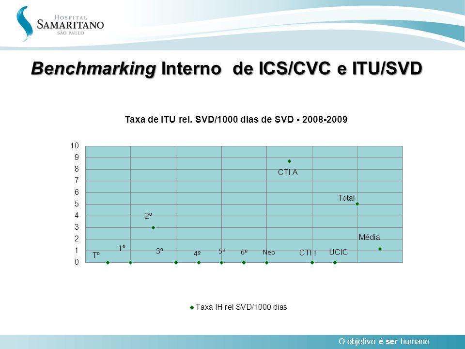 O objetivo é ser humano Benchmarking Interno de ICS/CVC e ITU/SVD