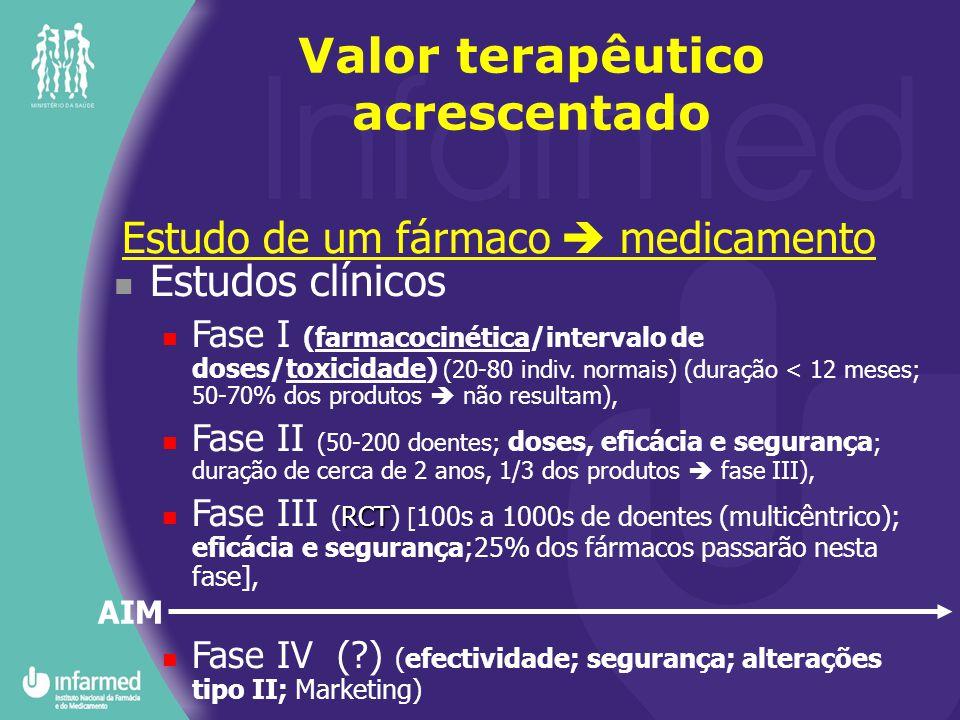 Estudo de um fármaco  medicamento Valor terapêutico acrescentado Estudos clínicos Fase I (farmacocinética/intervalo de doses/toxicidade) (20-80 indiv