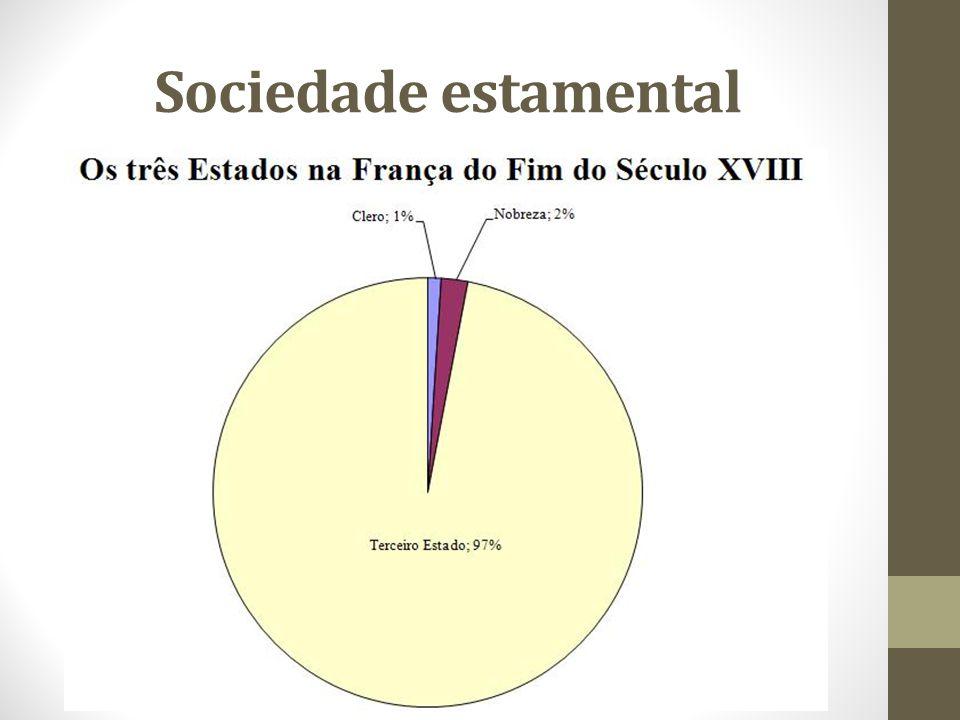 Sociedade de privilégios Somente o 3º estado paga impostos e sustenta os demais estados.