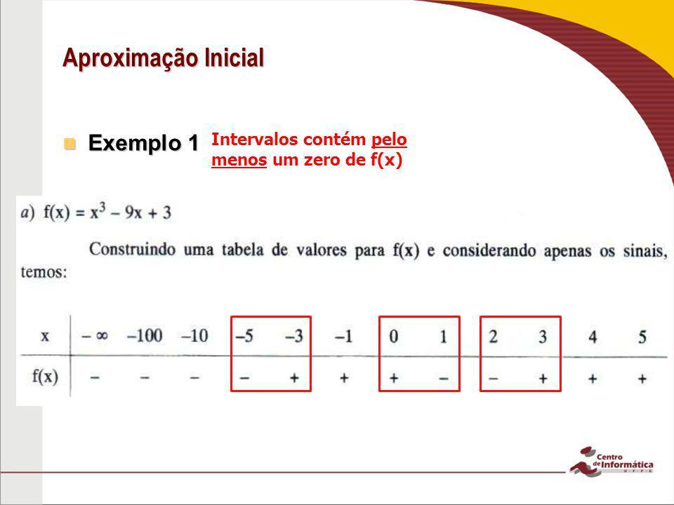 Aproximação Inicial Exemplo 1 Exemplo 1 Intervalos contém pelo menos um zero de f(x)