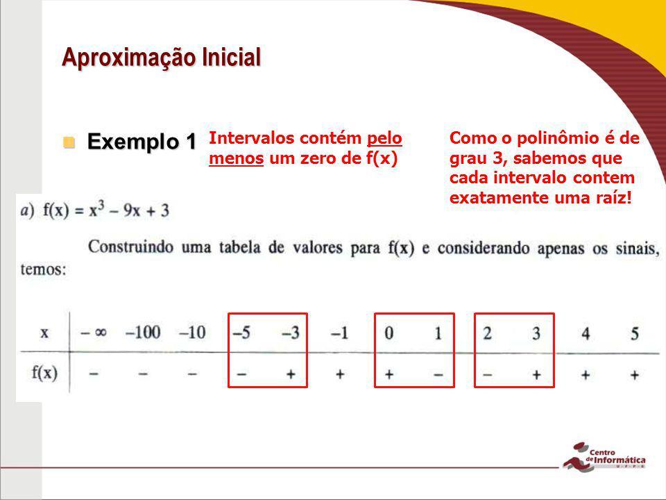 Aproximação Inicial Exemplo 1 Exemplo 1 Como o polinômio é de grau 3, sabemos que cada intervalo contem exatamente uma raíz! Intervalos contém pelo me