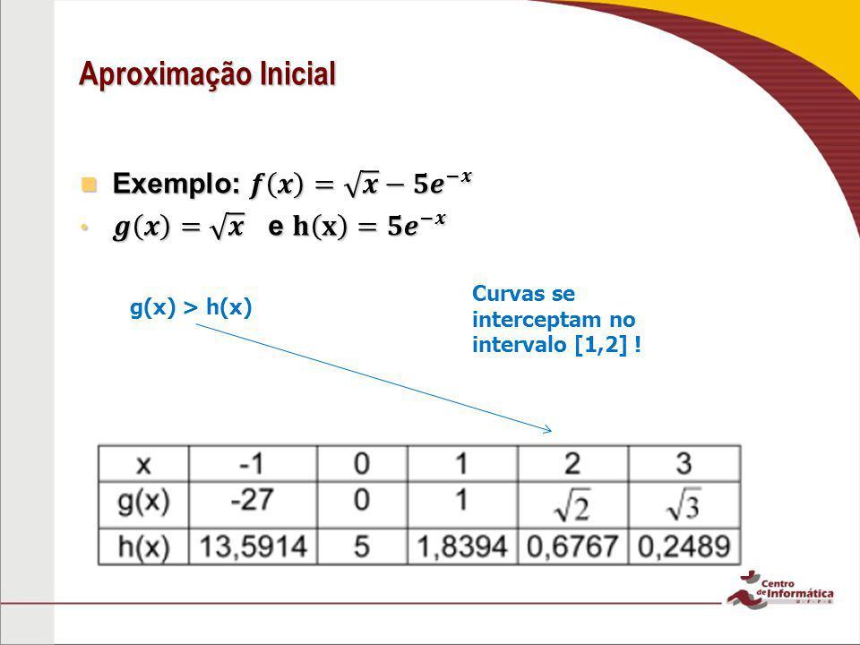 Aproximação Inicial g(x) > h(x) Curvas se interceptam no intervalo [1,2] !