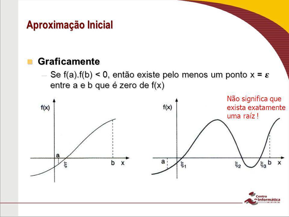 Aproximação Inicial Graficamente Graficamente –Se f'(x) existir e preservar o sinal em (a,b), então esse intervalo contém um único zero de f(x)