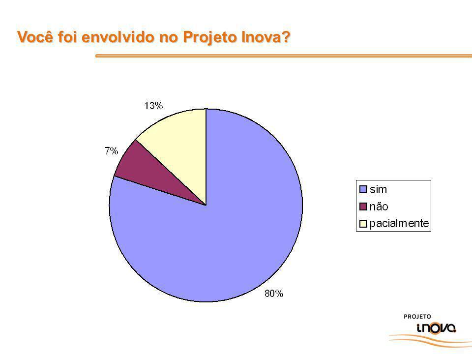 Seus colegas de trabalho (de seu departamento) foram envolvidos no Projeto Inova?