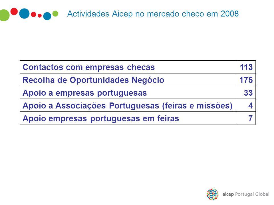 Actividades Aicep no mercado checo em 2008 Contactos com empresas checas113 Recolha de Oportunidades Negócio175 Apoio a empresas portuguesas33 Apoio a