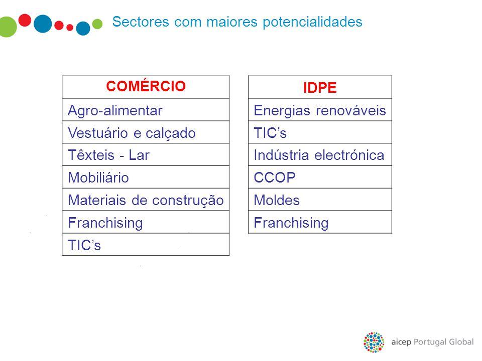 Sectores com maiores potencialidades COMÉRCIOIDPE Agro-alimentarEnergias renováveis Vestuário e calçadoTIC's Têxteis - LarIndústria electrónica Mobili