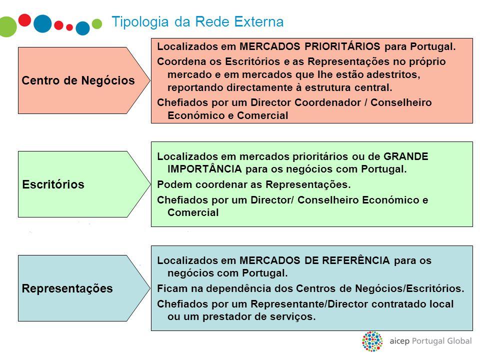 Tipologia da Rede Externa Localizados em MERCADOS PRIORITÁRIOS para Portugal. Coordena os Escritórios e as Representações no próprio mercado e em merc