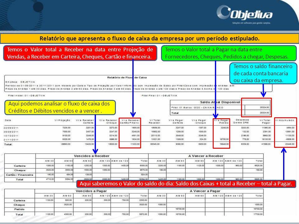 Relatório que apresenta o fluxo de caixa da empresa por um período estipulado. Temos o Valor total a Receber na data entre Projeção de Vendas, a Receb