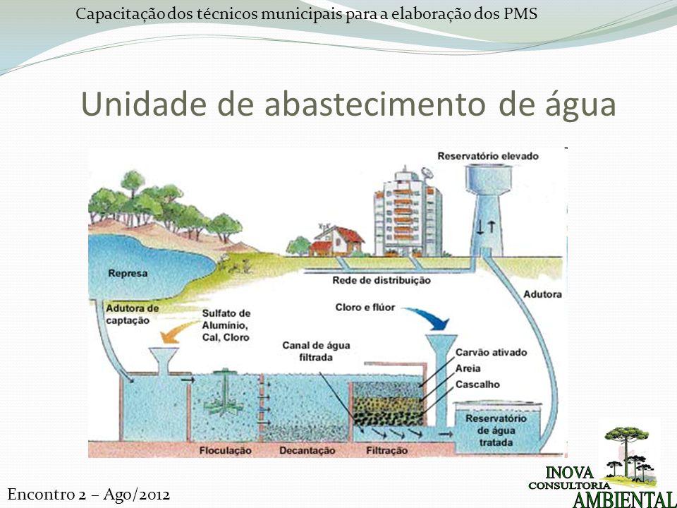 Capacitação dos técnicos municipais para a elaboração dos PMS Encontro 2 – Ago/2012 Unidade de abastecimento de água