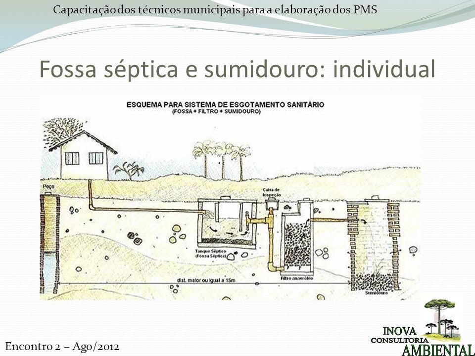 Capacitação dos técnicos municipais para a elaboração dos PMS Encontro 2 – Ago/2012 Fossa séptica e sumidouro: individual