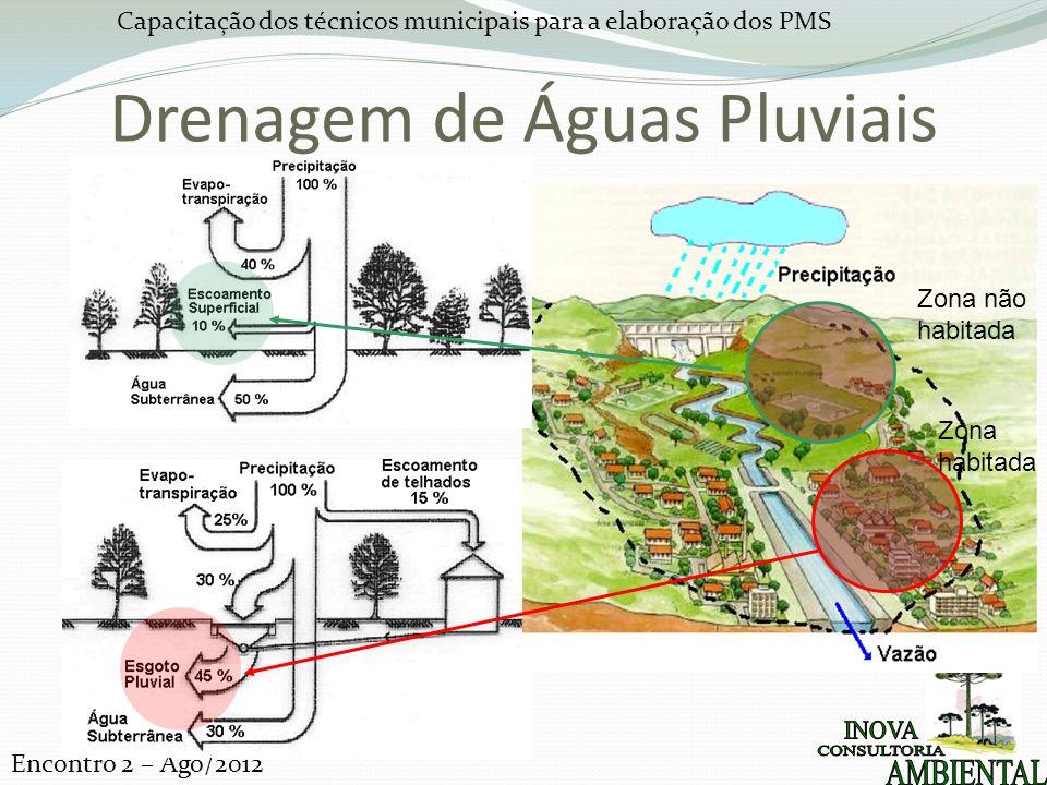 Capacitação dos técnicos municipais para a elaboração dos PMS Encontro 2 – Ago/2012 Drenagem de Águas Pluviais Zona não habitada Zona habitada